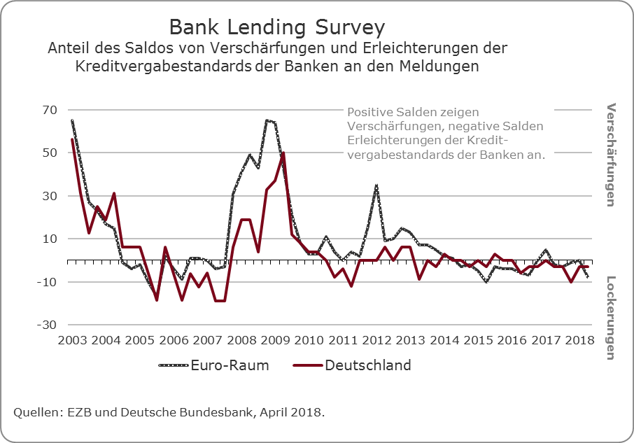 Bank_lending_Survey_Q_1_2018