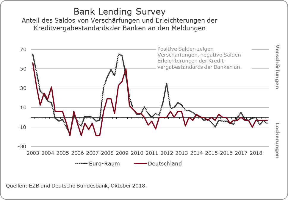 Bank Lending Survey Q3 2018